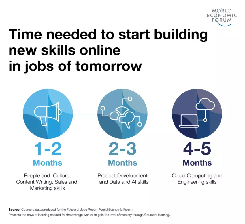 Time needed to start building-new-skilles-online