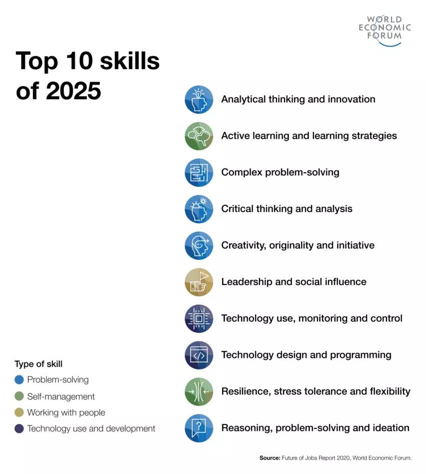 Top 10 skills of 2025